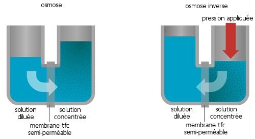 principe de l'osmose inverse