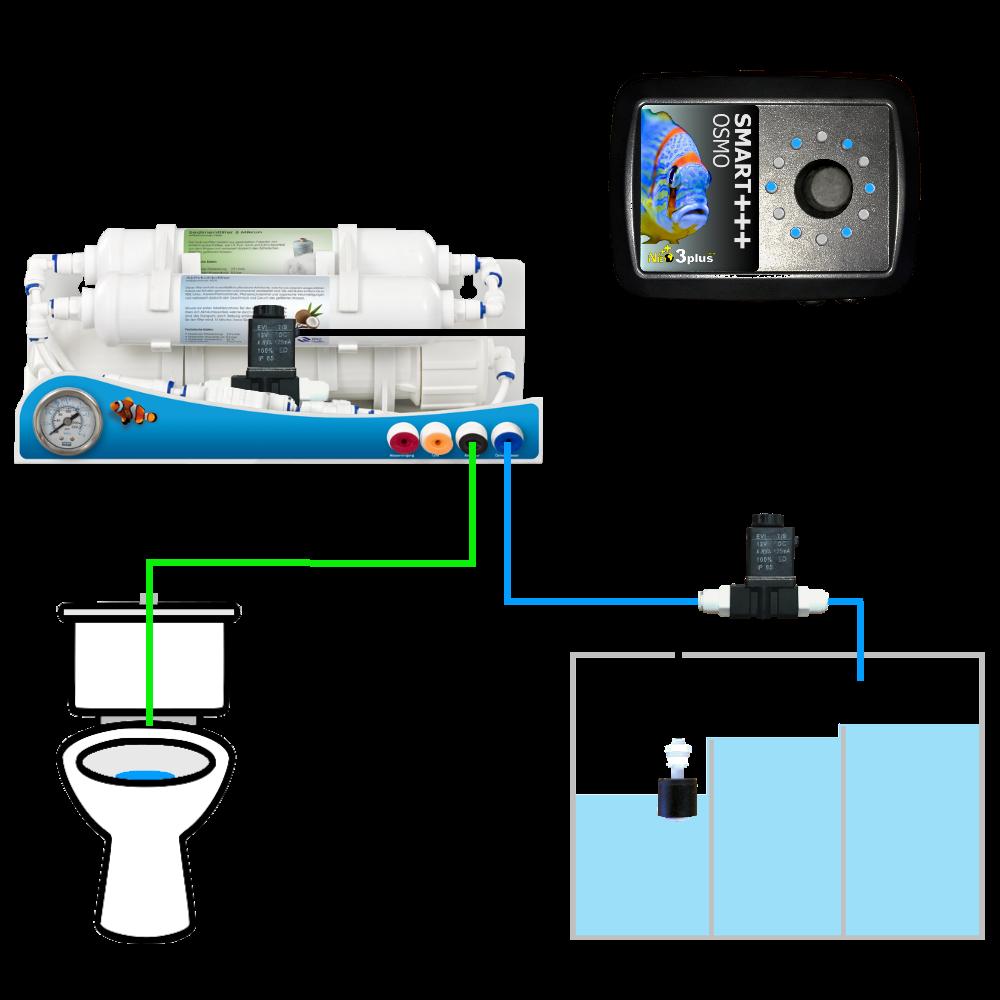 fonction rinçage périodique de membrane d'osmose
